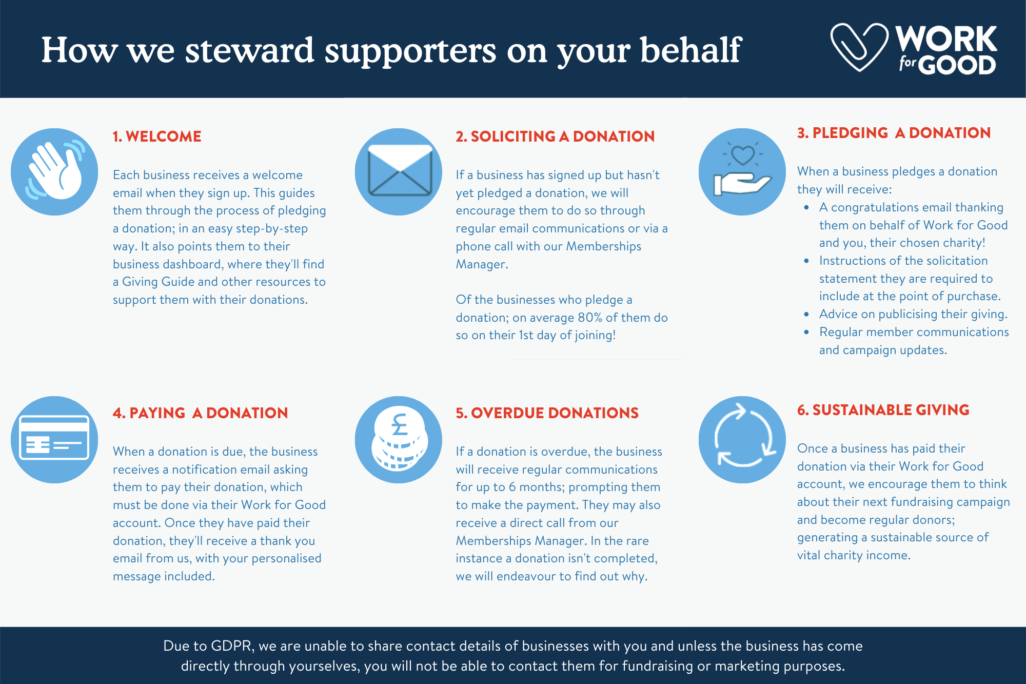 How we help steward your supporters