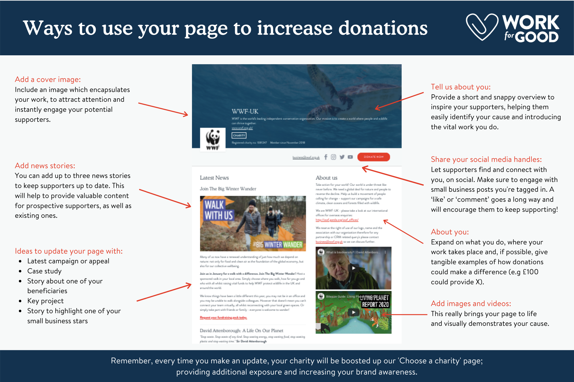Ways to use your page